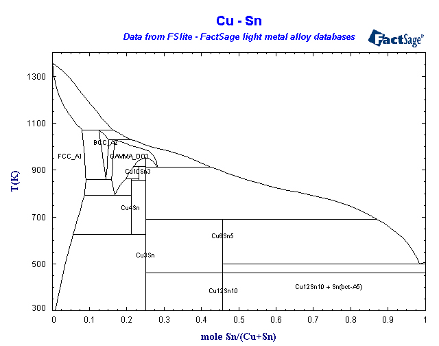 cu sn phase diagram pdf