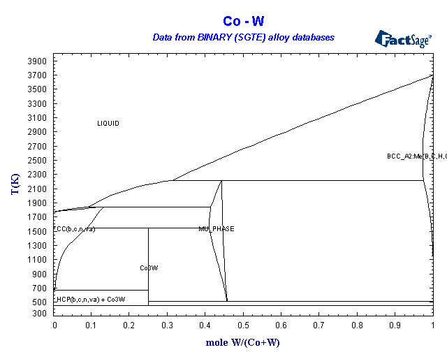 Binary sgte alloy phase diagrams co pt co w ccuart Image collections