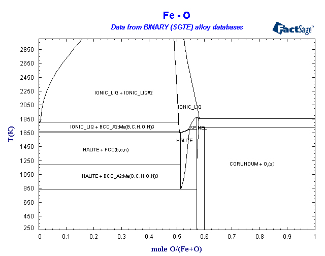 Binary sgte alloy phase diagrams fe ni ccuart Image collections