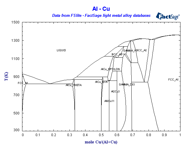 Factsage light metals database list of systems and phases al cu ccuart Image collections