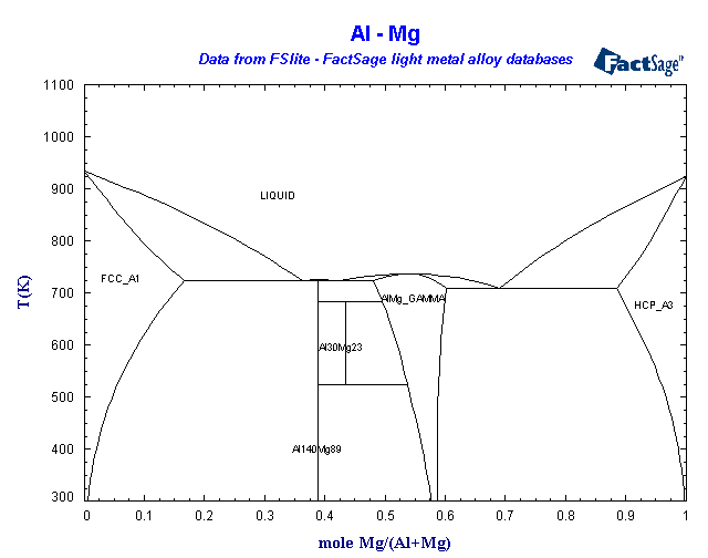 Factsage light metals database list of systems and phases al mg ccuart Choice Image