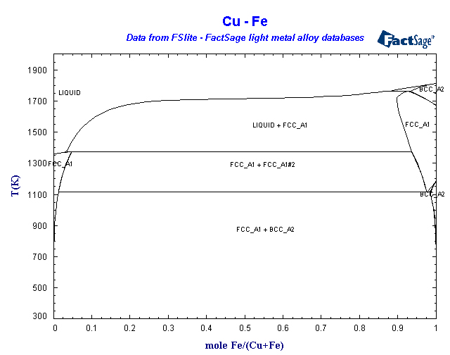 new ternary fe ni cu invar alloys preparation During sintering the cu/invar composites, the fe, ni atoms in the invar alloy diffuse into cu to form the cu (fe, ni) solid solution meanwhile, the invar alloy partly transforms from γ-fe (ni, co) phase of the fcc structure to α-fe (ni, co) of the bcc structure due to that the ni content reduces to 30 wt-% and below in the invar alloy.
