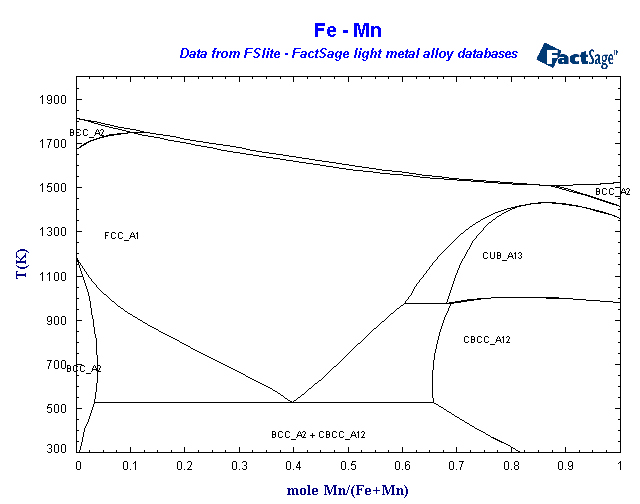 Factsage light metals database list of systems and phases fe mn ccuart Choice Image