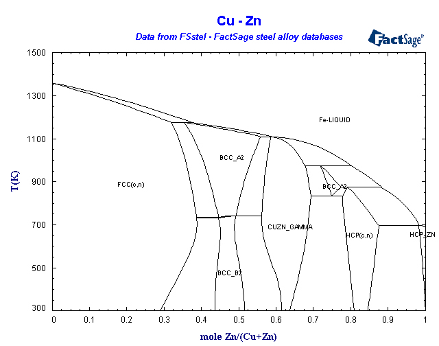 Factsage fsstel steel database list of systems and phases cu zn ccuart Choice Image