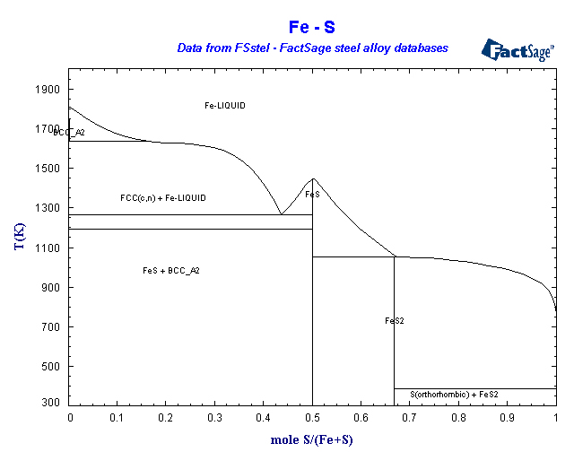 Factsage fsstel steel database list of systems and phases fe s ccuart Choice Image