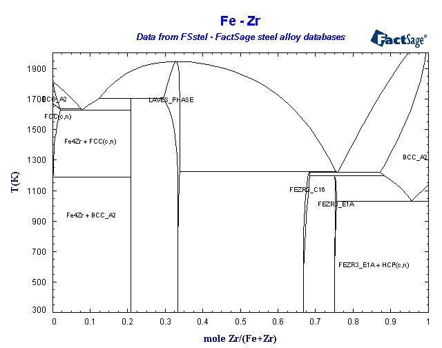 Factsage fsstel steel database list of systems and phases fe zr ccuart Choice Image