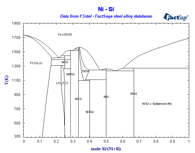 Nisi Phase Diagram Residential Electrical Symbols
