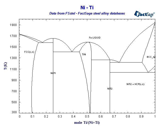 Factsage Fsstel Steel Database List Of Systems And Phases
