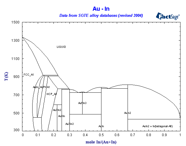 Sgte alloy database list of systems and phases au in ccuart Choice Image